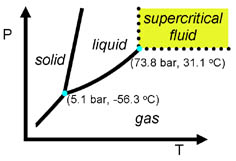 Pressure vs Temperature Phase Diagram of Carbon Dioxide